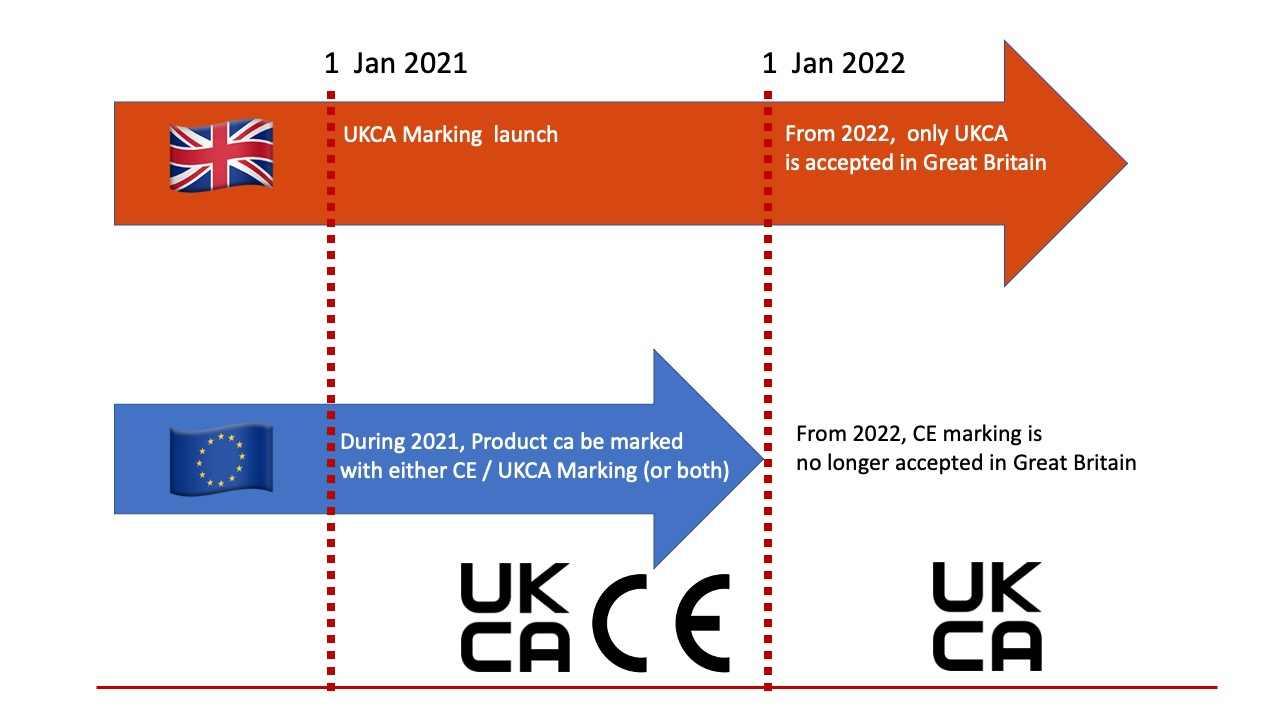 UKCA Marking