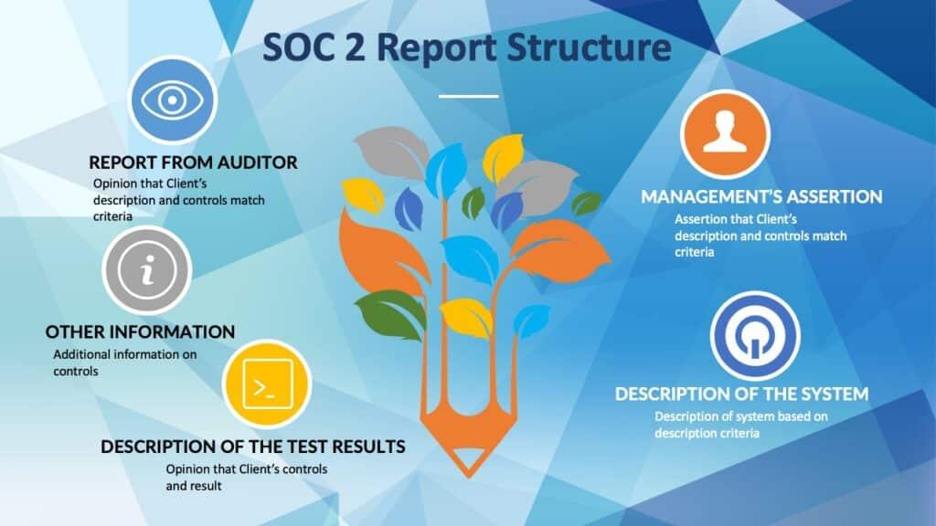 SOC 2 Audit Report